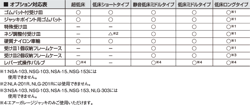 オプション対応表
